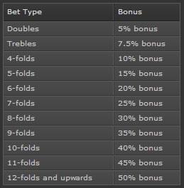 Sports-betting-parlay-bonus